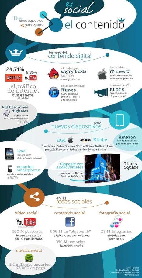 Infografia: El contenido es social | Información Digital | Scoop.it