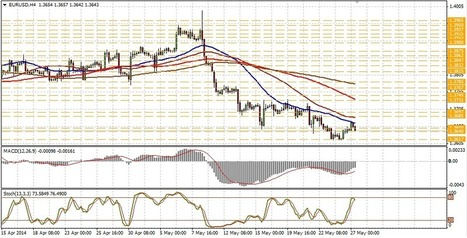Technical analysis of EUR/USD for May 27 | Forex Learning | Scoop.it