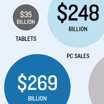 Mobile Computers are Spreading Rapidly Throughout the World | MIT Technology Review | ESocial | Scoop.it