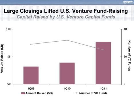 U.S. Venture Funds Raised $7.7 Billion In First Quarter, Highest Influx In A Decade | Entrepreneurship, Innovation | Scoop.it