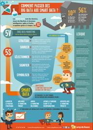 Les 5S pour passer des Big Data aux Smart Data | Actua web marketing | Scoop.it