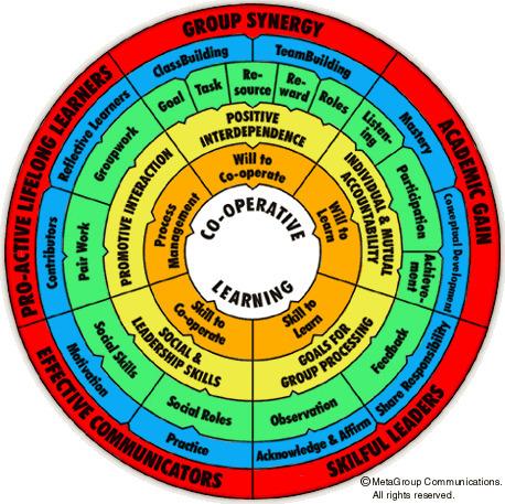 Co-operative Learning Wheel   Colaborativo   Scoop.it