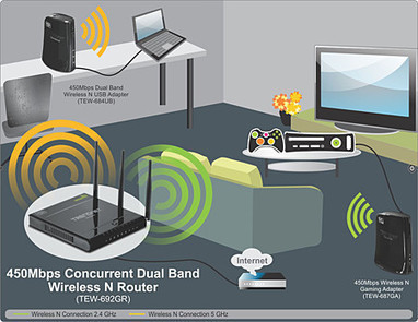 N900 Concurrent Dual Band Wireless Router | Computer Cable and  Hardware | Scoop.it