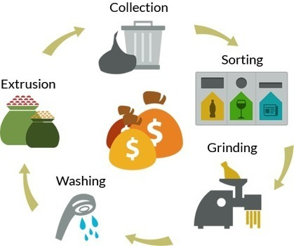 Start Recycling, Go Green, Create Revenue | Environment & Ecology | Scoop.it