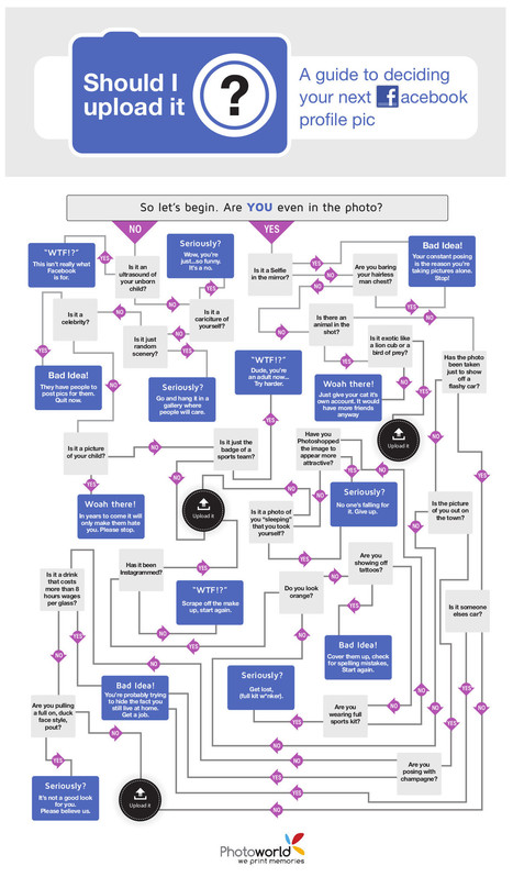 INFOGRAPHIC: Before Posting Facebook Photos, Ask Yourselves, 'Should I Upload It?' - AllFacebook   Digital & Media Literacy for Parents   Scoop.it