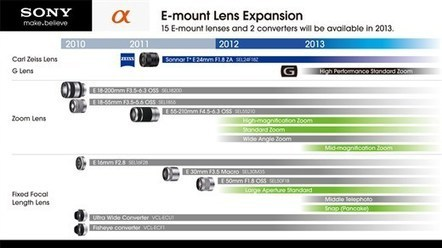 Sony promises more NEX lenses in updated E-mount lens roadmap | Photography Gear News | Scoop.it