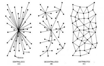 Management 2.0 : décentralisez votre stratégie de déploiement | Social Knowledge Management | Scoop.it