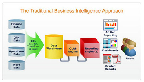 Value Of Business Intelligence Solutions For Any Organization | uday aegis | Scoop.it