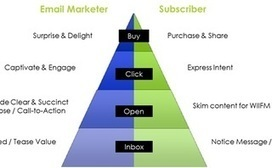 The Psychological Hierarchy of the Email Campaign | eCRM and Email Marketing | Scoop.it
