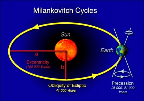 Orbital Ice Age Theory Melts | Conformable Contacts | Scoop.it