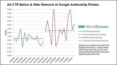 La suppression des Photos d'Authorship favoriserait le taux de clics des Adwords - #Arobasenet | Référencement internet | Scoop.it