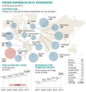 El número de presos españoles en el extranjero se dispara con la crisis | Education 2.0 | Scoop.it
