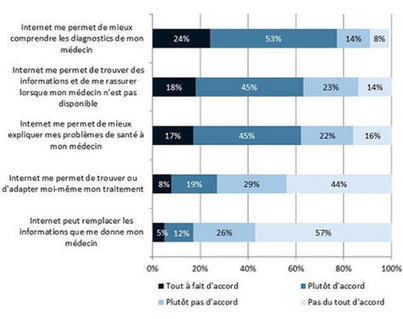 Les utilisateurs de sites de santé souhaitent se rassurer   Future Patient   Scoop.it