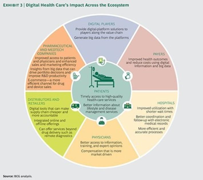 China's Digital Health-Care Revolution   FUTURE of CHINA   Scoop.it