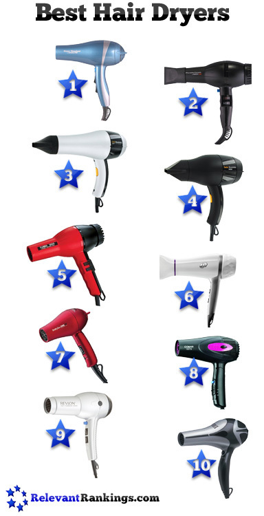 Best Hair Dryers | Health and Beauty | Scoop.it