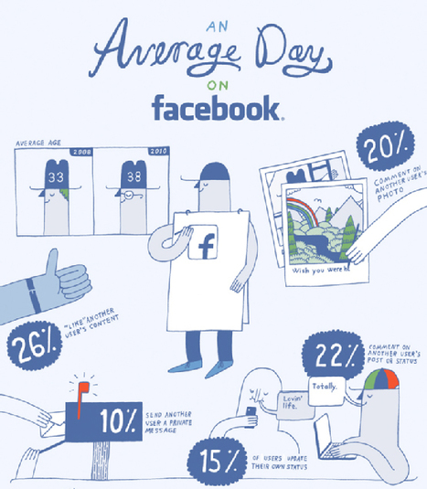 What's An Average Day on Facebook? [Infographic] | visualizing social media | Scoop.it