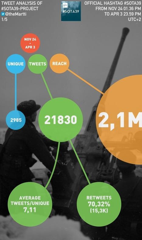 Lopullinen analyysi Yleisradion #sota39-projektin twiiteistä | Opeskuuppi | Scoop.it