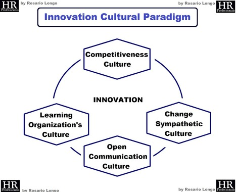 HR Professionals by Rosario Longo HRM: Advancing a model for innovation pervading corporate culture   Human Resources   Scoop.it