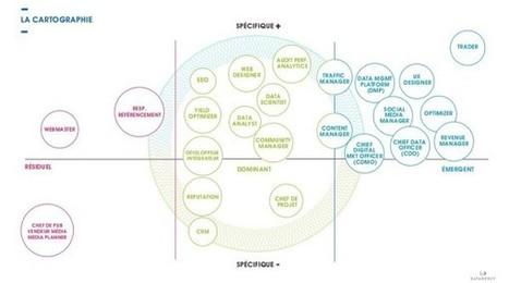 Cartographie des professions du digital : les métiers émergents, dominants et résiduels | Pratiques IT | Scoop.it