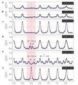 Une expérience intéressante pour l'informatique quantique | Micro-Nano Electronic for Neuroscience | Scoop.it