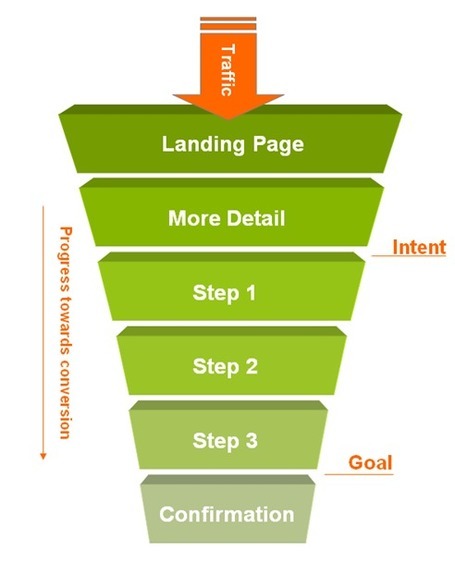 Increase Conversion Rates With Preselling | Content Strategy |Brand Development |Organic SEO | Scoop.it