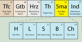 The Periodic Table of Storytelling and Cultural Gender Bias | Wiki_Universe | Scoop.it
