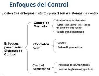 Dirección y control | Introducción a la Administración | Scoop.it