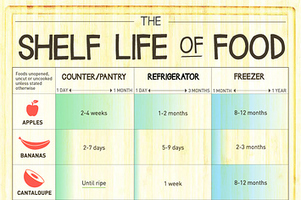 Here's How Long Every Kind Of Food Will Keep | IELTS, ESP, EAP and CALL | Scoop.it