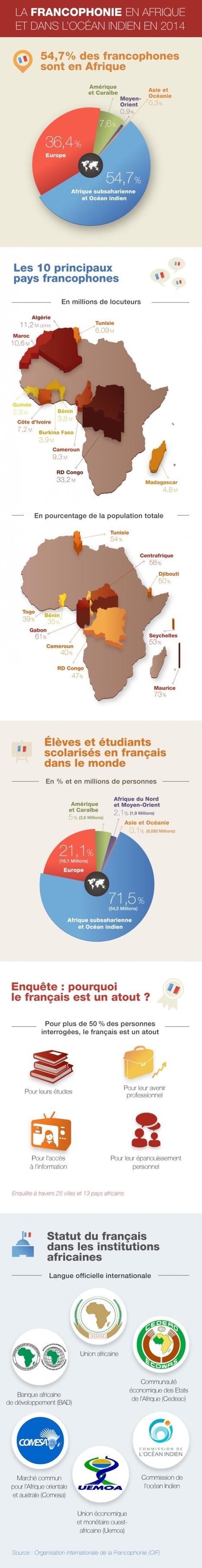 L'Afrique francophone | Nouvelles EDU - FLE | Scoop.it