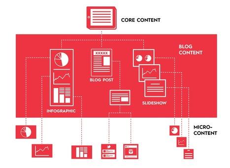 Micro-Content per i Social caratteristiche, vantaggi ed esempi virtuosi | Web Content Enjoyneering | Scoop.it