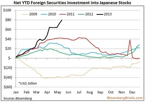 Foreigners Are Piling Into Japanese Stocks In A Way They Haven't Done In Years [CHART] | Culture, Humour, the Brave, the Foolhardy and the Damned | Scoop.it