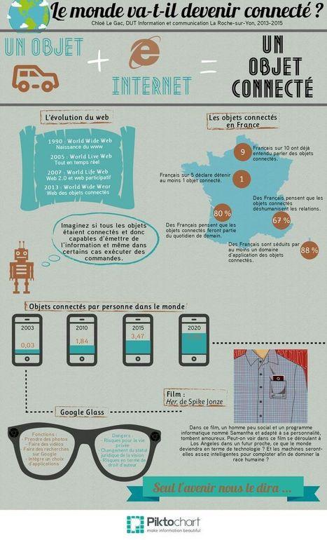 15 infographies sur les enjeux de la culture numérique | transition digitale : RSE, community manager, collaboration | Scoop.it