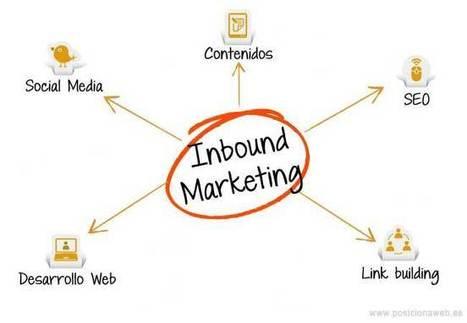 I.M.A.N.: Inbound Marketing Atrae Negocio - PosicionaWeb.es | Marketing online SA | Scoop.it