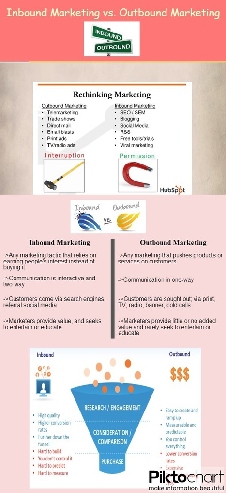 Inbound vs Outbound Marketing | Everything about App Marketing | Scoop.it