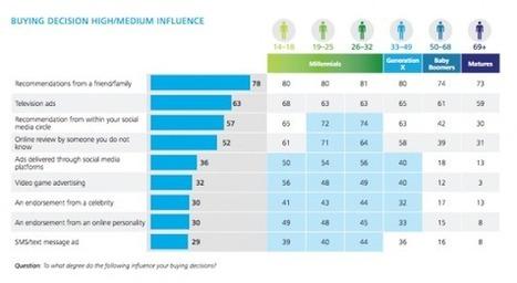 La publicité sur les réseaux sociaux influence 50% de la génération Y aux USA | Generation Y-Z - Entrepreneurship - Startups - Management | Scoop.it