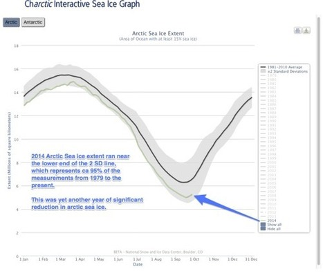 How Melty was Arctic Sea Ice this Year?  Pretty Darn Melty.   Sustain Our Earth   Scoop.it