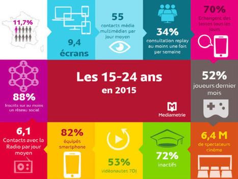 Étude Médiamétrie : les 15-24 ans et le digital | Bibliothèques, web et ressources numériques | Scoop.it