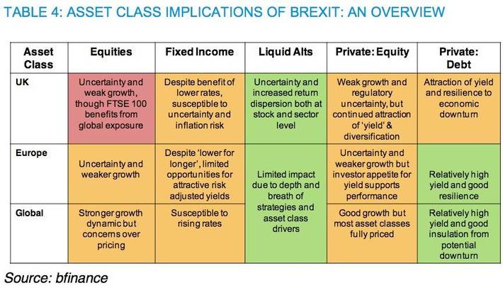 Los alternativos líquidos globales: el activo más beneficiado tras el Brexit | Top Noticias | Scoop.it