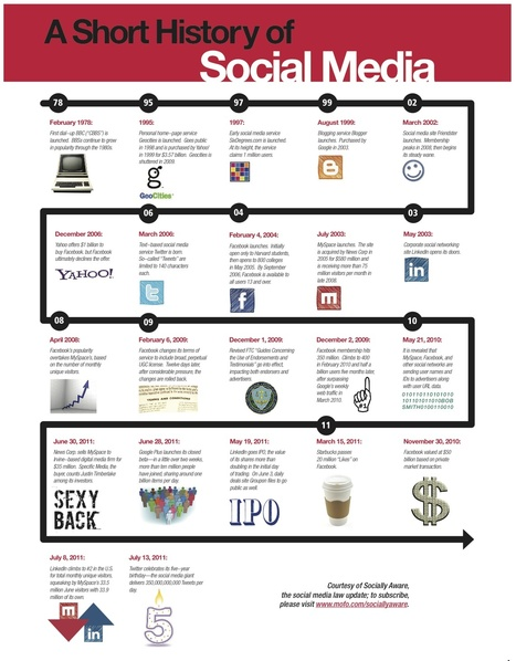 A short history of social media | The 21st Century | Scoop.it