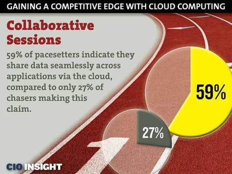 Gaining a Competitive Edge With Cloud Computing | Business Strategy | Scoop.it