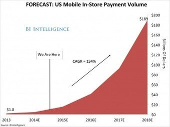 The Mobile Payment Industry Is About To Explode, With Apple Leading The Way | MobilePayments101 | Scoop.it