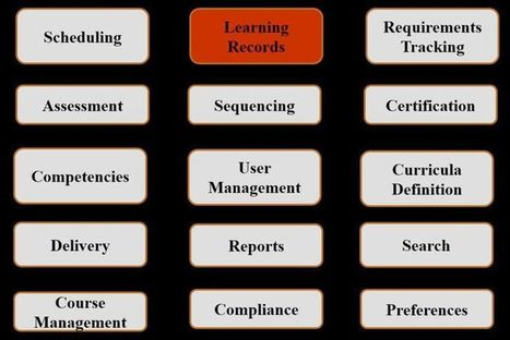 CMI-5: The next generation SCORM - The RISC Blog | Teaching and Learning software and topics | Scoop.it