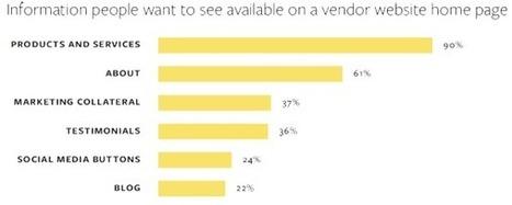 B2B : 6% des acheteurs sont influencés par les réseaux sociaux dans leur processus d'achat - Social Marketing Blog | SIM : Social Influence Marketing | Scoop.it