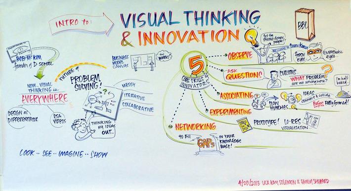 5 Core Skills of Disruptive, Visual-Thinking Innovators   Knowledge Broker   Scoop.it