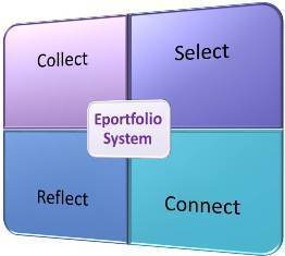 Selecting an eportfolio system - Eportfolio Services | Educación flexible y abierta | Scoop.it