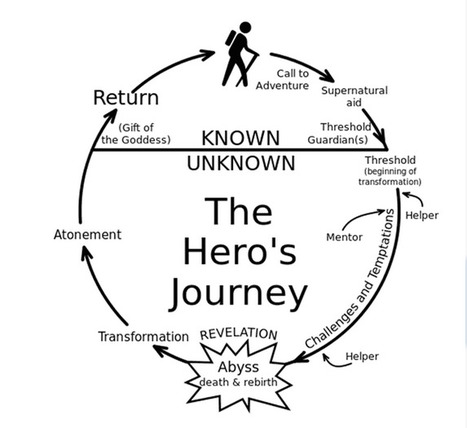 Content Marketing: The Hero's Journey As An Effective Storytelling Plot | Auto-Publication | Scoop.it