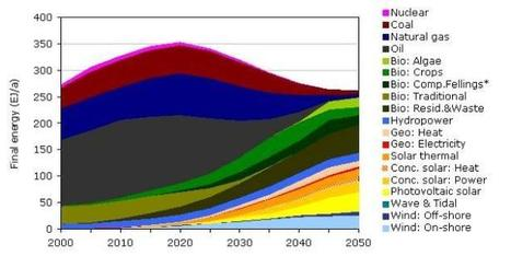 How to get to 100 percent renewables globally by 2050 - Grist Magazine | Cleantechnology | Scoop.it