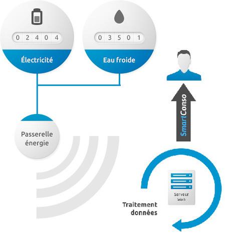 Projet Smart Hoche par  MyCo2 + ABB | Water Metering | Scoop.it