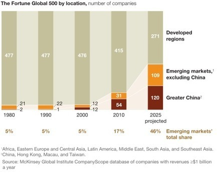 Urban world: The shifting global business landscape | McKinsey & Company | Tracking the Future | Scoop.it