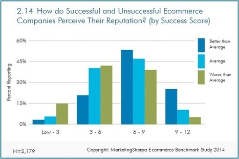 Ecommerce Research Chart: How reputation affects success (and 5 ways to improve it) | Effective Marketing for Profit | Scoop.it